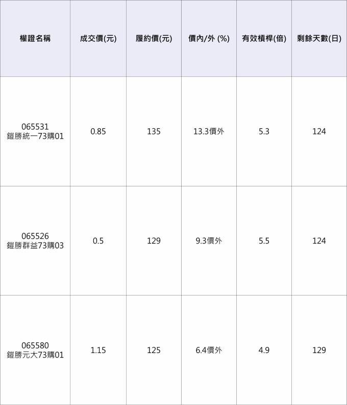 鎧勝-KY相關權證。 資料來源:元大權證網