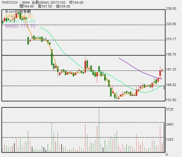 網家股價日 K 線圖。