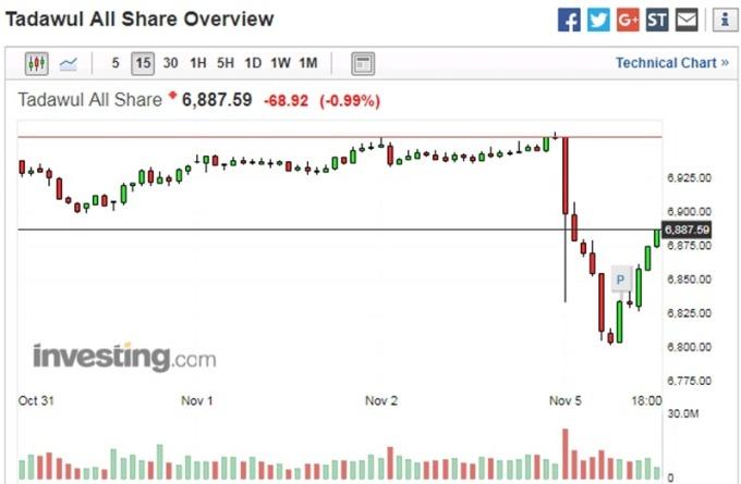 沙烏地阿拉伯股市 15 分鐘走勢圖 圖片來源:investing.com
