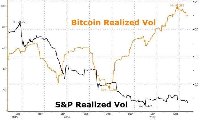 比特幣波動率比股市大得多(圖表取自Zero Hedge)