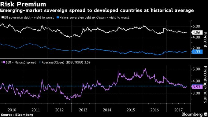 新興市場債券(白色) 與先進國家 (藍色) 債券殖利率比較 (圖表取自彭博)