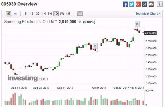 三星股價日線走勢圖 圖片來源:investing.com