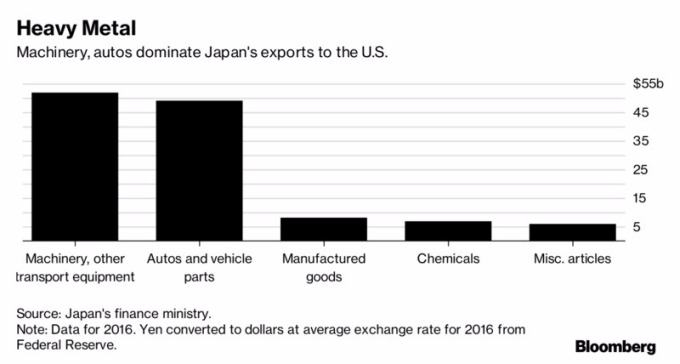 機器與汽車為日本進口至美國的最大宗商品