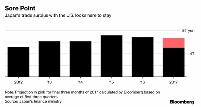 日本對美國的出口優勢