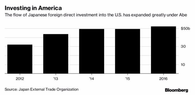 日本在美國的投資增加