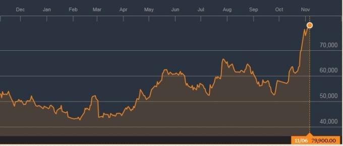 樂天百貨股價年走勢圖