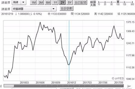 (圖三:黃金現貨價格曲線圖,鉅亨網首頁)