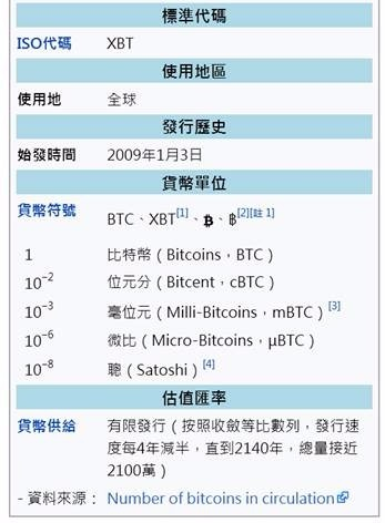 (圖一:何謂比特幣?維基百科)