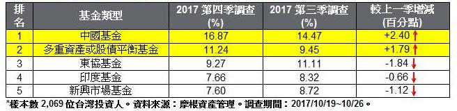 未來3個月定期定額投資人最想加碼的前5大基金類型。(表:摩根資產管理提供)