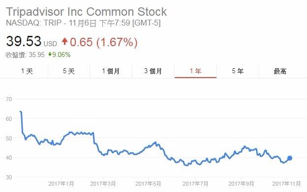 Tripadvisor股價