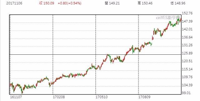 MasterCard股價日線走勢圖