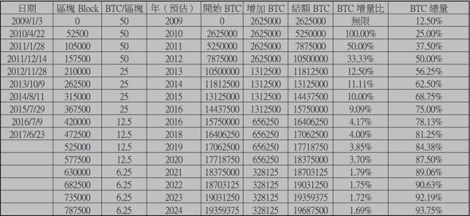 比特幣「數量」/ 圖:Bitcoinwiki