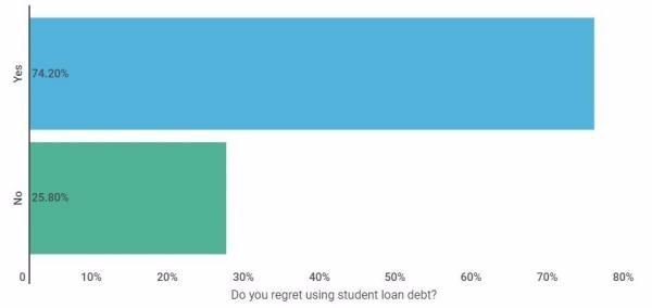 後悔使用學生貸款嗎