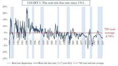 統計過去700年的全球實質利率,平均約落在4.78% 圖片來源:Zerohedge