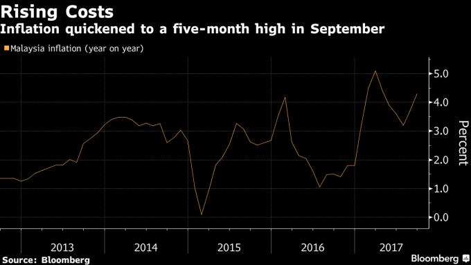馬來亞亞9月通膨率來到4.3%。(圖表來源:彭博社)
