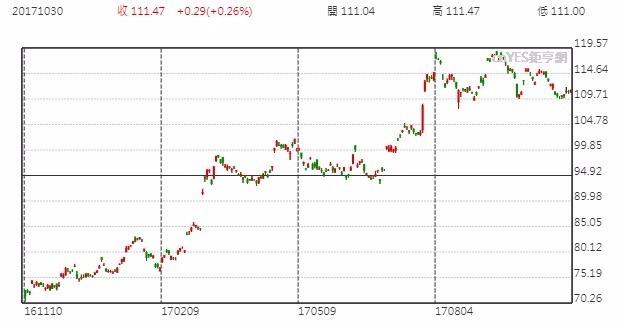 Adidas股價日線走勢圖
