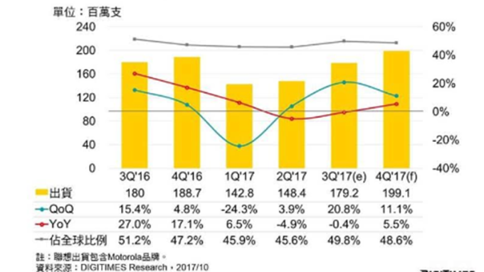中國智慧手機業者第4季出貨預估。(圖:DIGITIMES Research提供)