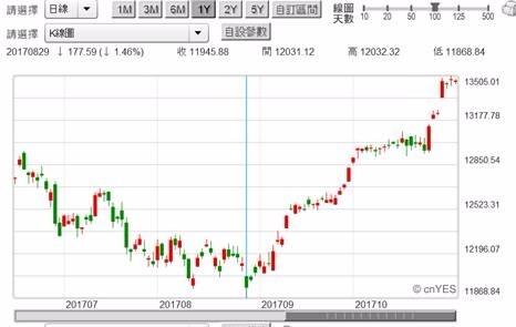 (圖三:德國法蘭克福股價指數日K線圖,鉅亨網首頁)