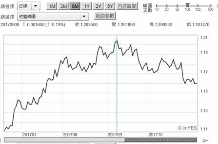 (圖二:歐元兌換美元匯率日曲線圖,鉅亨網首頁 )