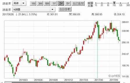 (圖五:全球電動車巨擘TESLA股價周曲線圖,鉅亨網首頁)