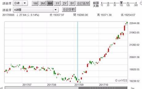 (圖四:日經225股價指數日K線圖,鉅亨網首頁)
