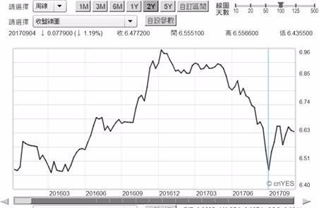 (圖六:人民幣兌換美元匯率周曲線圖,鉅亨網首頁)