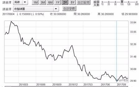(圖一:新台幣兌換美元匯率周曲線圖,鉅亨網首頁)
