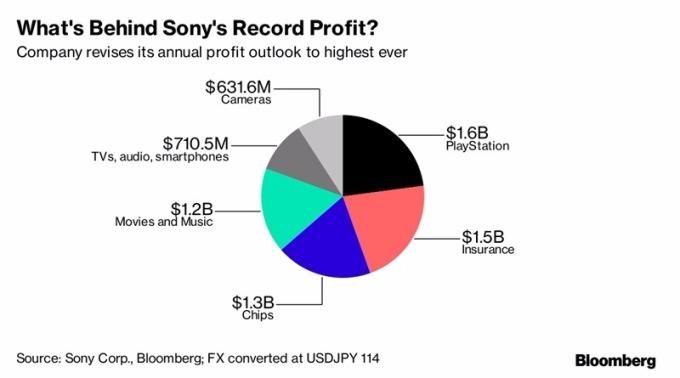 Sony營業利潤分析 / 圖:彭博