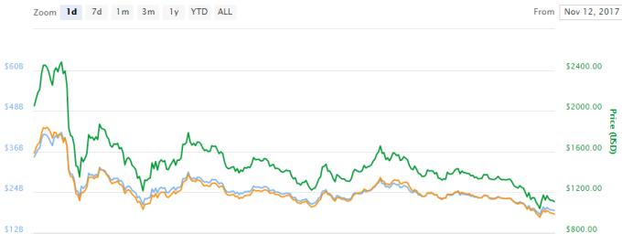比特幣現金近1日來的跌幅重達45%。(圖:Coinmarketcap)