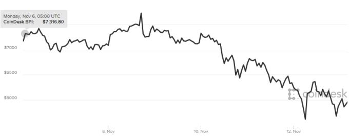 比特幣近1周走勢,暴起又暴落。(圖:Coindesk)