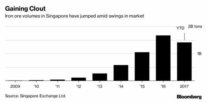 鐵礦石交易量在新加坡交易所持續增加