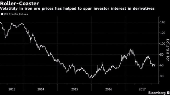 鐵礦石的價格大幅變動