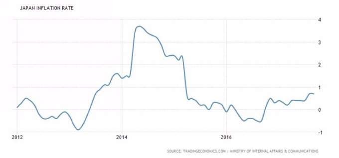 日本 CPI 年增率走勢圖 (2012年至今表現) 圖片來源:tradingeconomics