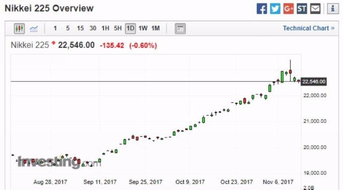 日經 225 日線走勢圖 圖片來源:investing.com