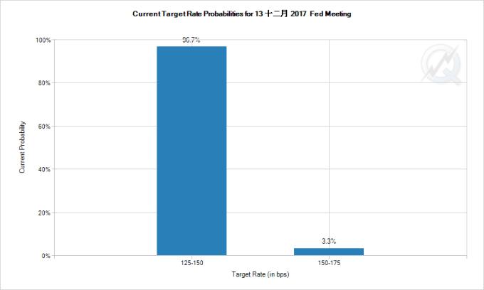 12月升息機率已為100%(圖:CME Fedwatch)