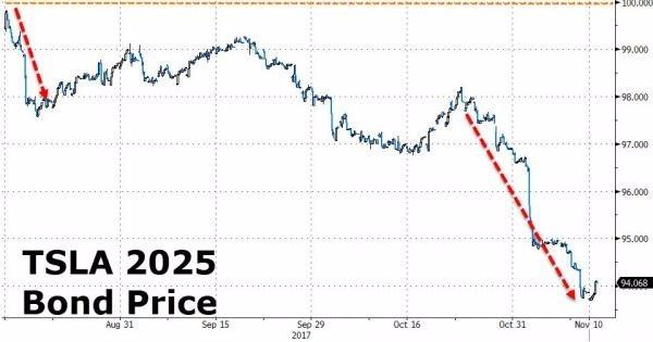特斯拉債券價格一路