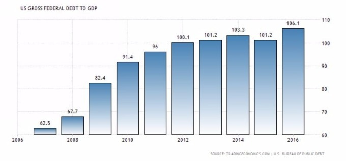 美國債務佔 GDP 之比重 圖片來源:tradingeconomics