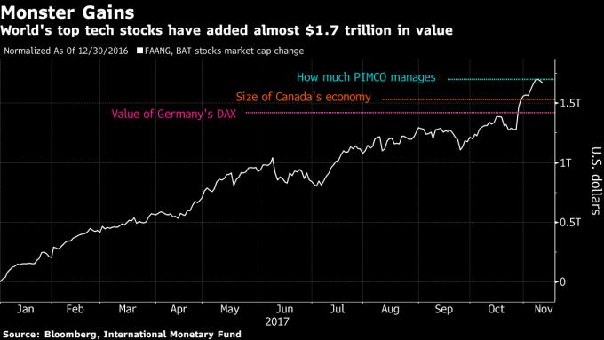 科技龍頭增加的市值(白色), 超過德國DAX (紫色)、加拿大經濟體(橘色) 及 PIMCO管理資金(藍色) (圖表取自彭博)