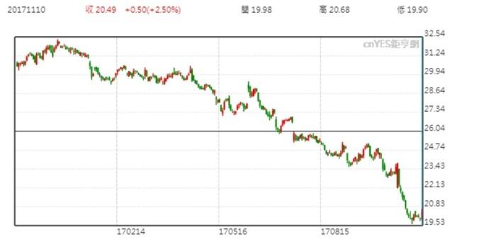 通用電氣股價日線走勢圖 (近一年以來表現)