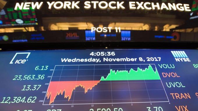 圖:AFP  美股週一收高 但漲幅受限
