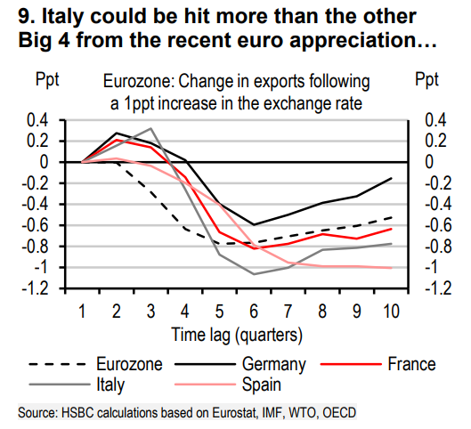 歐元走強,義大利或是歐元區 4 強當中最受衝擊的經濟體。圖片來源:《MarketWatch》