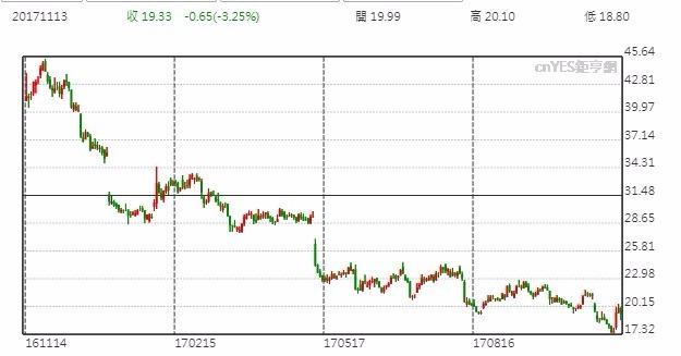 Macy's股價日線走勢圖