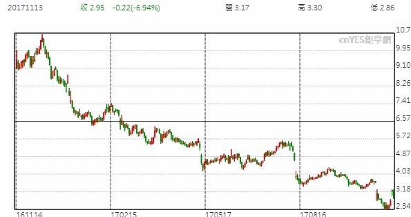 JCPenny股價日線走勢圖