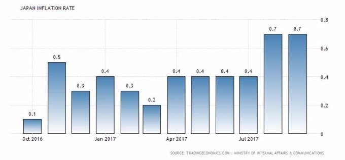 日本通膨率走勢圖 圖片來源:tradingeconomics