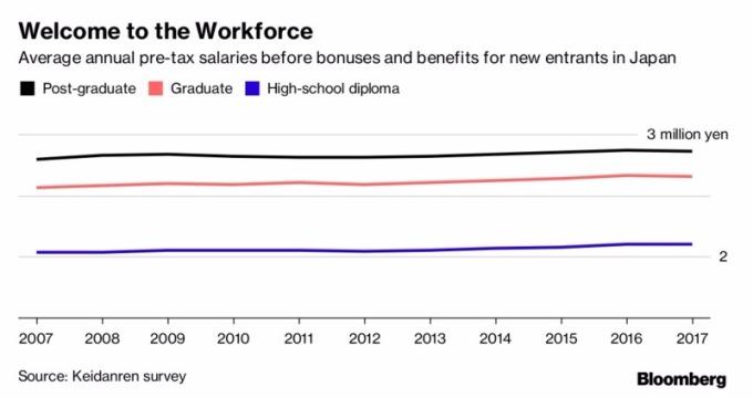 Keidanren統計,日本各學位的稅前平均年薪
