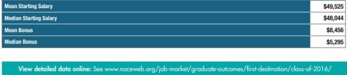 Nace統計美國應屆大學畢業生平均年薪及年終獎金
