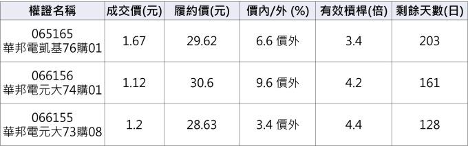 華邦電相關權證。(資料來源:群益權民最大網)