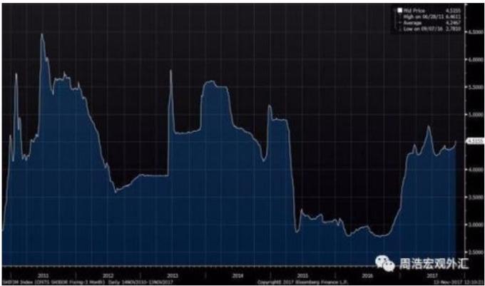 3個月Shibor利率 (圖:華爾街見聞)