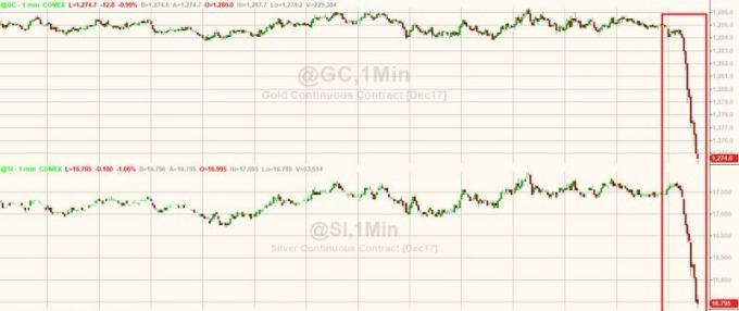 黃金 (上)、白銀 (下) 上週五遭遇閃崩拋單 圖片來源:Zerohedge
