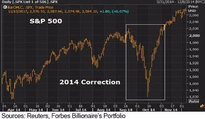 2014年的美股修正(圖表取自Forbes)